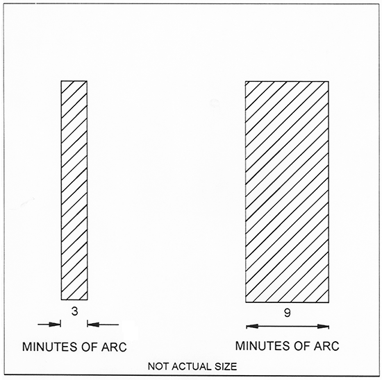 Diagram showing a comparison chart between 3 and 9 minutes of arc.