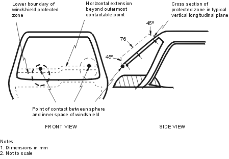 Diagram of the Windshield Protected Zone with measurements and descriptions.