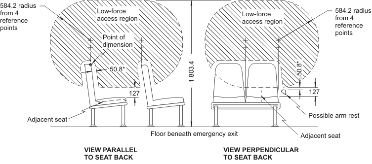 Diagram showing Low-Force Access Region for Emergency Exists having Adjacent Seats with measurements and descriptions.