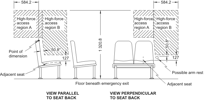 Diagram showing High-Force Access Region for Emergency Exists having Adjacent Seats with measurements and descriptions