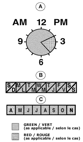 Table 2 contains letters A to D. A contains a clock with dashes indicating every five minutes and a grey dotted portion marking from 10 minutes to about 24 minutes. B contains seven boxes in a row with the first letter of each of the days of the week in English and in French with Saturday and Sunday marked with grey dots. C contains eight boxes in a row with the first letter of each of the months of the year from April to November with April and November marked with grey dots. There is also a grey shade box signifying Green and a box with grey dots signifying Red.