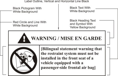 Warning label with descriptions showing an airbag deploying onto a child in a rear-facing seat with a diagonal line across.