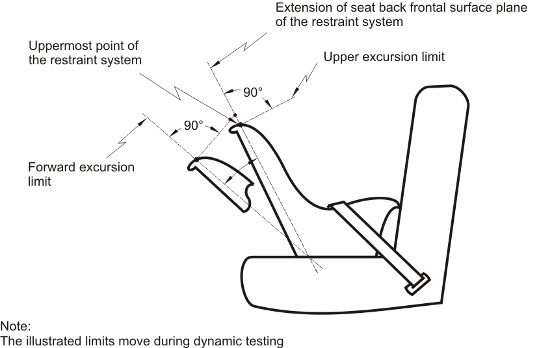 Diagram of Forward and Upper Excursion Limits for any Portion of Target Point on Either Side of Anthropomorphic Test Device Head with measurements and specifications.