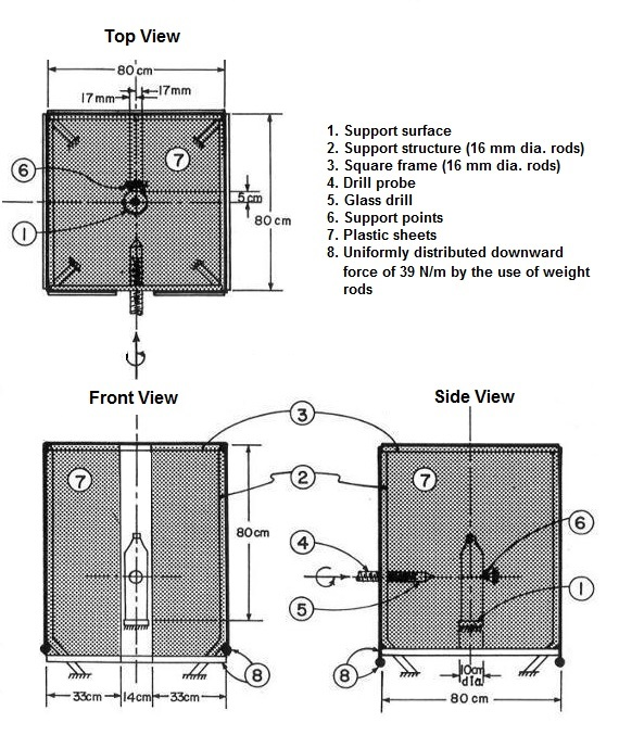 The test apparatus is a square frame that is made of four corner posts connected by four straight rods. Each side of the square frame has a length of 80 cm and each corner post has a diameter of 16 mm. A carbonated beverage glass container is placed upright in the middle of the apparatus and against two support points. The two support points are situated on the side of the container opposite the drill probe and 17 mm to either side of the vertical centreline of the container. The glass drill is positioned in front of the container and perpendicular to its side. The top and each side of the test apparatus are covered in plastic sheets. The drill is moved at a fixed speed towards the container until it pierces the container.