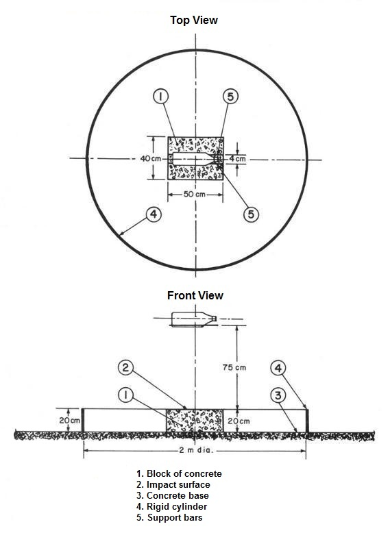 The test apparatus consists of a rigid cylinder, with an inside diameter of 2 m and a height of 20 cm, placed vertically on a flat and horizontal concrete base. Inside this cylinder is a block of concrete that is 50 cm long, 40 cm wide and 20 cm high. Two horizontal support bars are positioned 75 cm above the block and 4 cm apart, supporting a container that is dropped during the test.