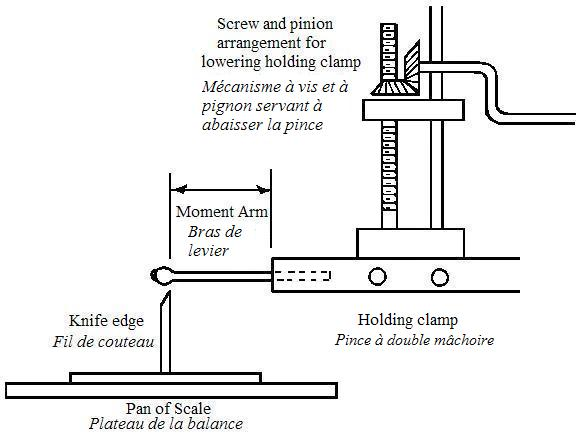 Illustration depicting specifications of the apparatus used to test for the breaking resistance of splints. The screw and pinion arrangement for lowering the holding clamp is shown. The moment arm where the matches are tested is perpendicular to the knife edge.