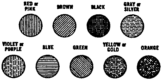 Colour chart consisting of nine circles with different patterns inside representing the colours red or pink, brown, black, gray or silver, violet or purple, blue, green, yellow or gold and orange.